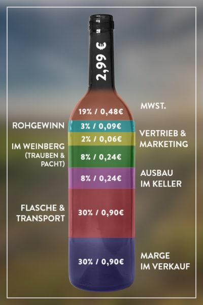 Warum kostet ein Wein so viel, wie er kostet?