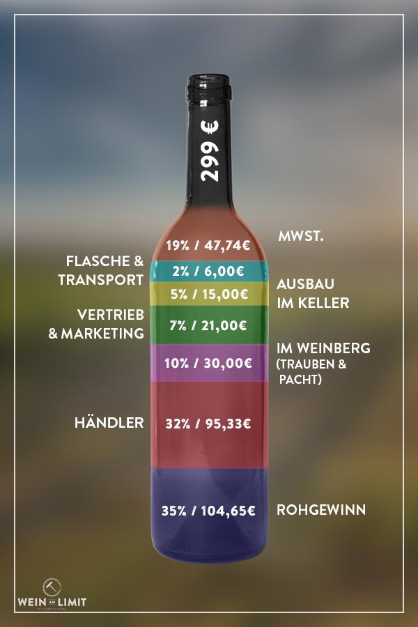 Was kostet Wein? Grafische Darstellung.