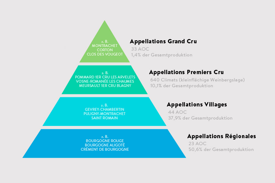 Grafik Klassifikation